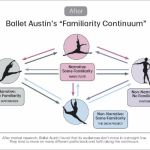 """Austin Ballet's """"Familiarity"""" Problem And How It Learned To Connect With New Audiences"""