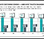 Fun Facts About Who's Watching What Where By Streaming