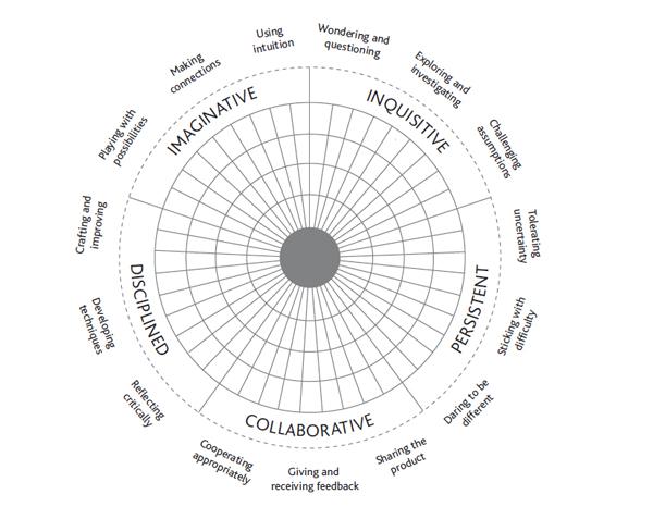 The value of creative thinking: Encouraging imaginative