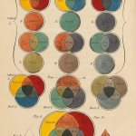 Color_Theory_Color_diagram_Charles_Hayter