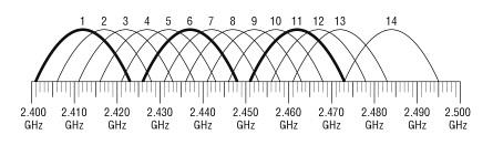 Диаграмма непересекающихся каналов 2.4 ГГц