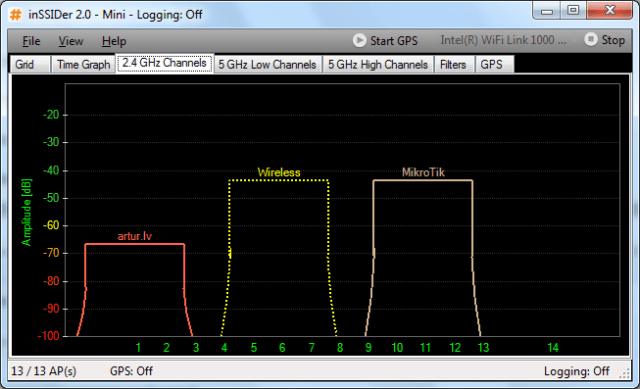 Неересекаемые каналы при работе с шириной 20 MHz