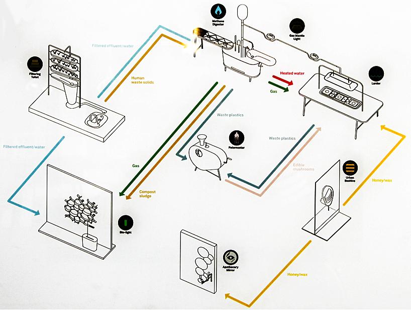 Sistema integrato Microbial Home