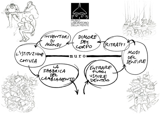 Pianta concettuale del percorso museale. Courtesy Museo Laboratorio della Mente