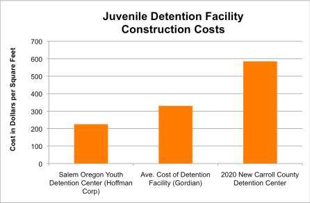 The cost of construction of the $60 million dollar detention facility is about double the national average and dwarfs a similar center build recently in Salem Oregon.