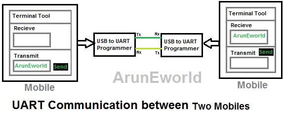 Embedded Protocol - UART |