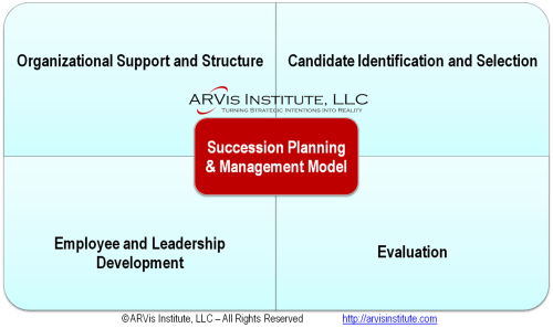 Succession Planning Model.ARVis