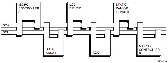 Serial Communications and I2C