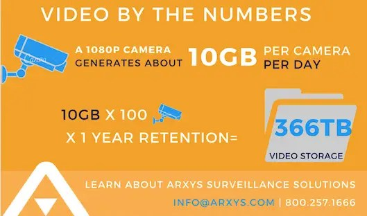 Video surveillance infographic chart
