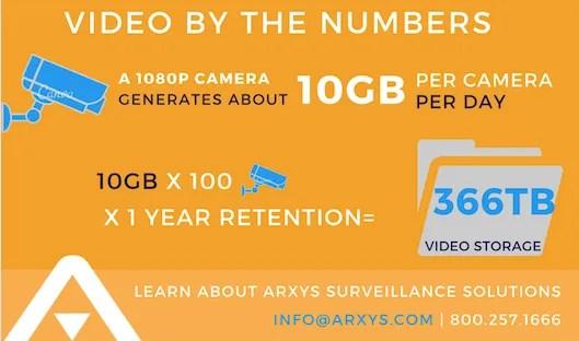 Video surveillance infographic chart