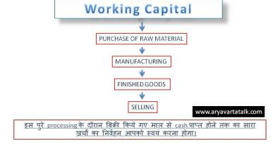 working capital in hindi