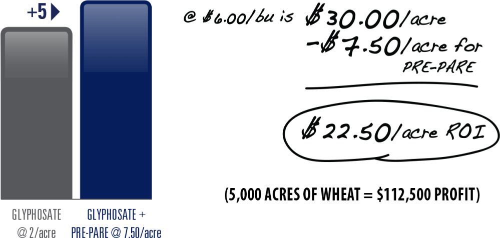 medium resolution of increase yields by 5 bu a for a 22 50 acre roi