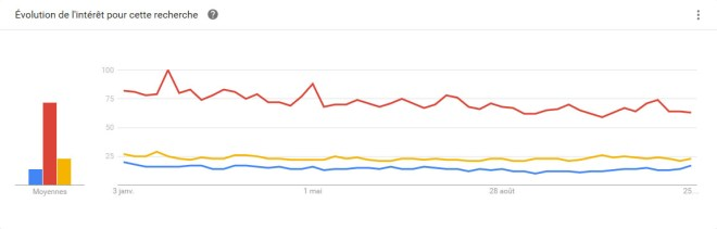 Pullip trend comparatif