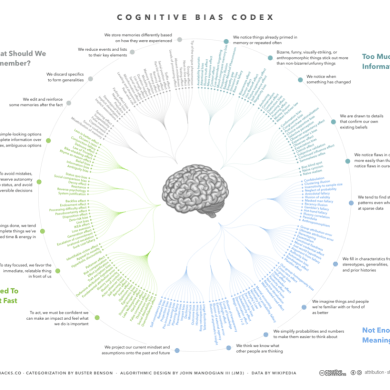 List & Mindmap of  Cognitive biases