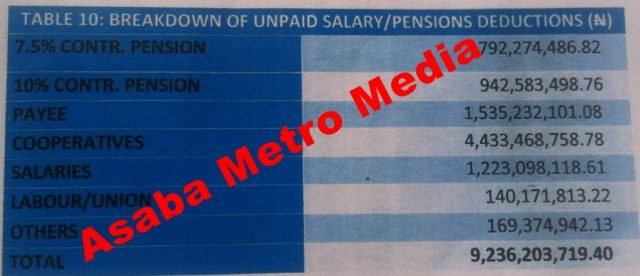 Delta State Workers and Pensioners Arrears