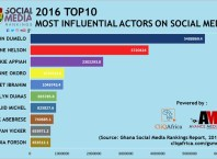 John Dumelo ranks 2016 Most Influential Actor on Social Media