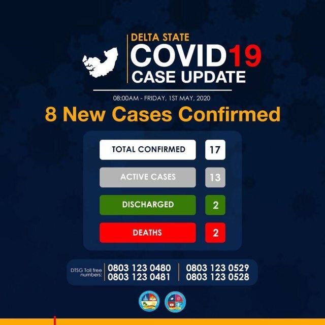 Delta COVID-19 Cases