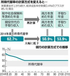 年金制度に関するトピックス:朝日新聞デジタル