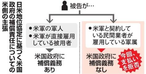 日米地位協定に基づく米国政府の補償責任についての米側の主張