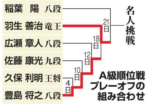 A級順位戦プレーオフの組み合わせ