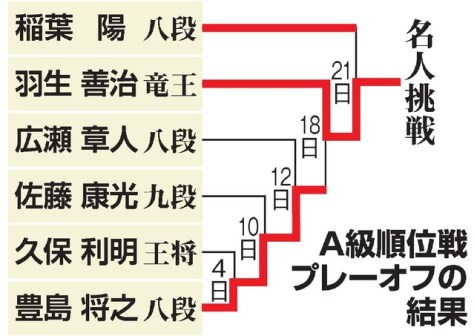 A級順位戦プレーオフの結果