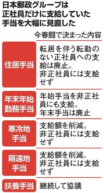 【今春闘で決まった内容】日本郵政グループは正社員だけに支給していた手当を大幅に見直した