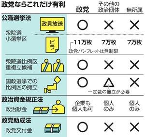 社會黨に関するトピックス:朝日新聞デジタル
