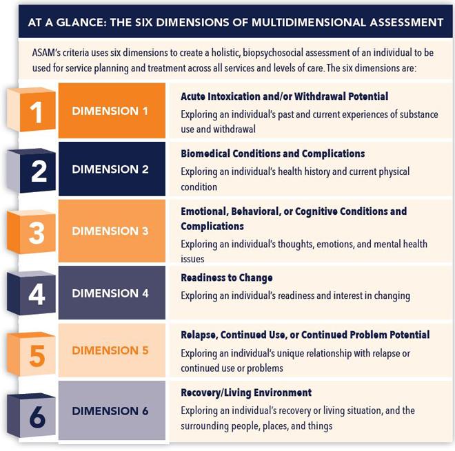 ASAM Criteria Six Dimensions