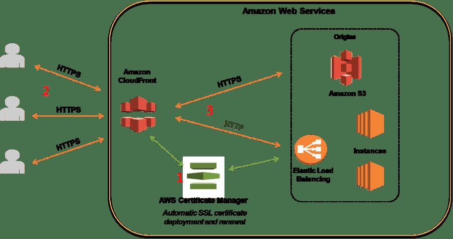 AWS CloudFront - Top 4 AWS services