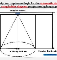 logic diagram automation [ 1280 x 720 Pixel ]