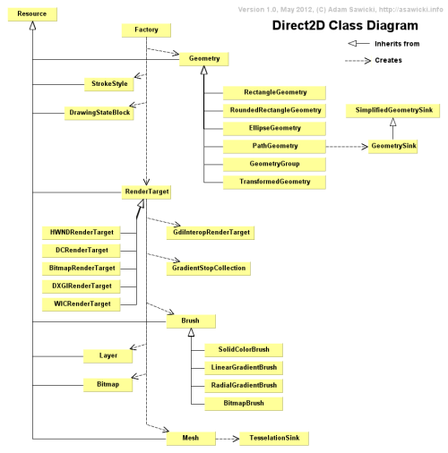 small resolution of direct2d library class diagram