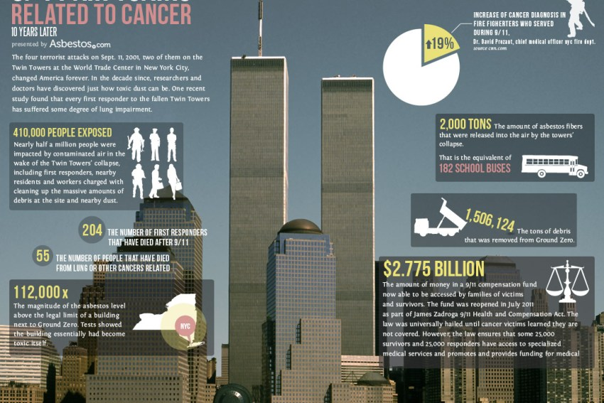 9 11 world trade center asbestos exposure health concerns