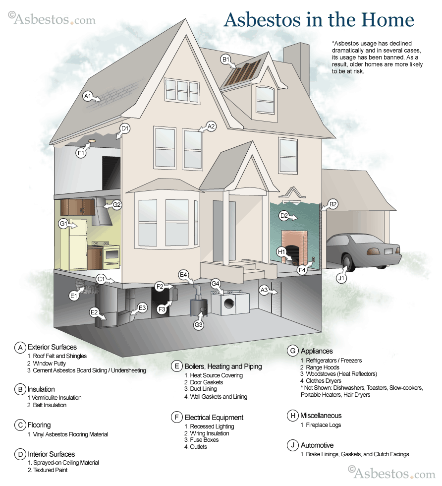medium resolution of diagram showing where asbestos can be found in the home