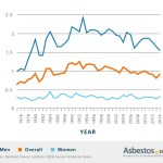 mesothelioma incidence trends by age, sex, occupation u0026 statemesothelioma incidence by gender