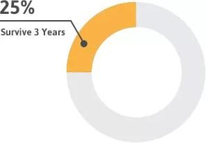 Diagram showing average peritoneal mesothelioma life expectancy