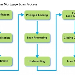 Mortgage Process Diagram 3 Phase Forward Reverse Switch Wiring Loan American Savings Bank Hawaii
