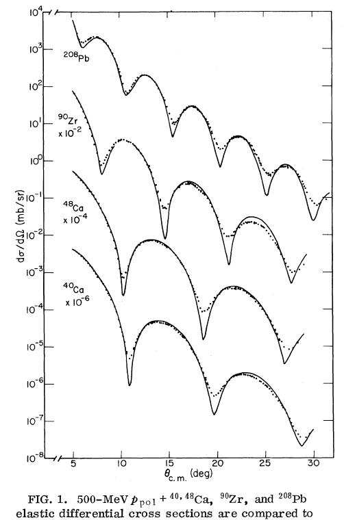 OSU Physics: Physics 6805