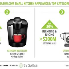 Amazon Kitchen Appliances High Quality Cabinets Amz Effect Small Edge By Ascential Though These Products Are Not Yet As Prominent On Air Fryers Brands Like Chefsteps And Anova Having Success With Their Sous Vide Devices