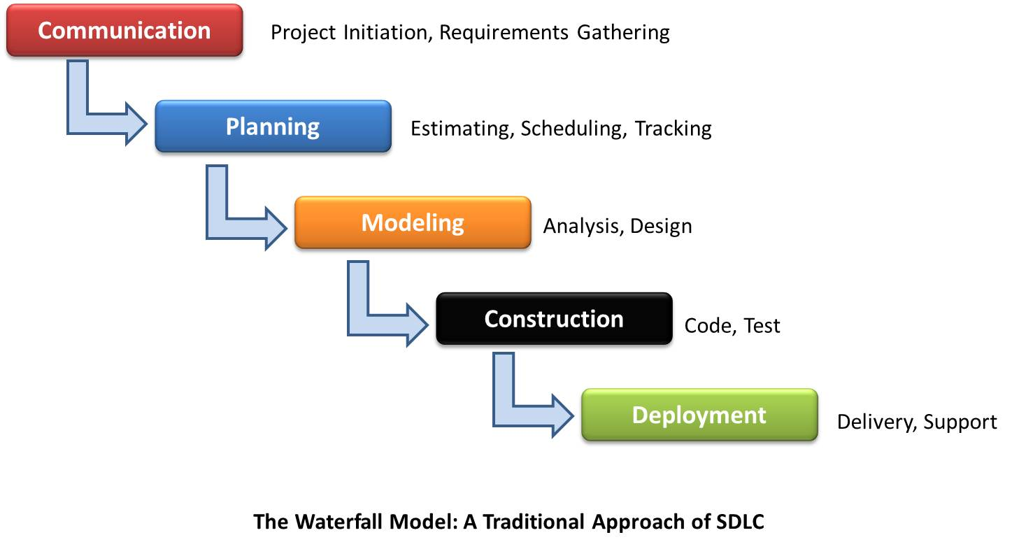software testing life cycle diagram compare and contrast venn worksheets mapping documentation development ddlc with