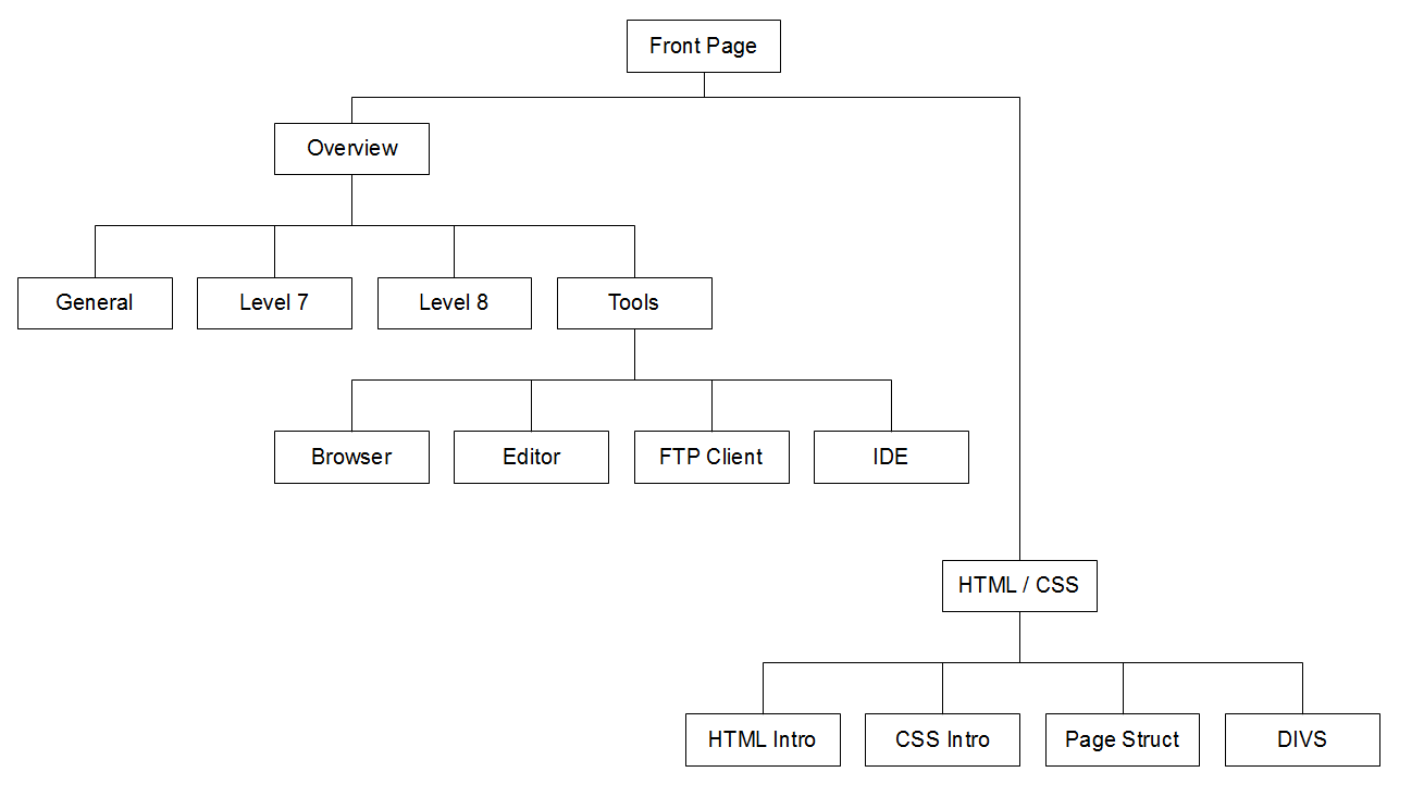 hight resolution of  about expanding our design of two of the sections we would get the following diagram this is known as a tree structure diagram or a heirarchy diagram