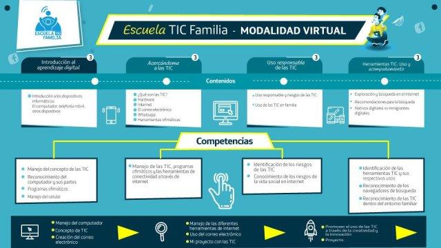 Escuela TIC Familia
