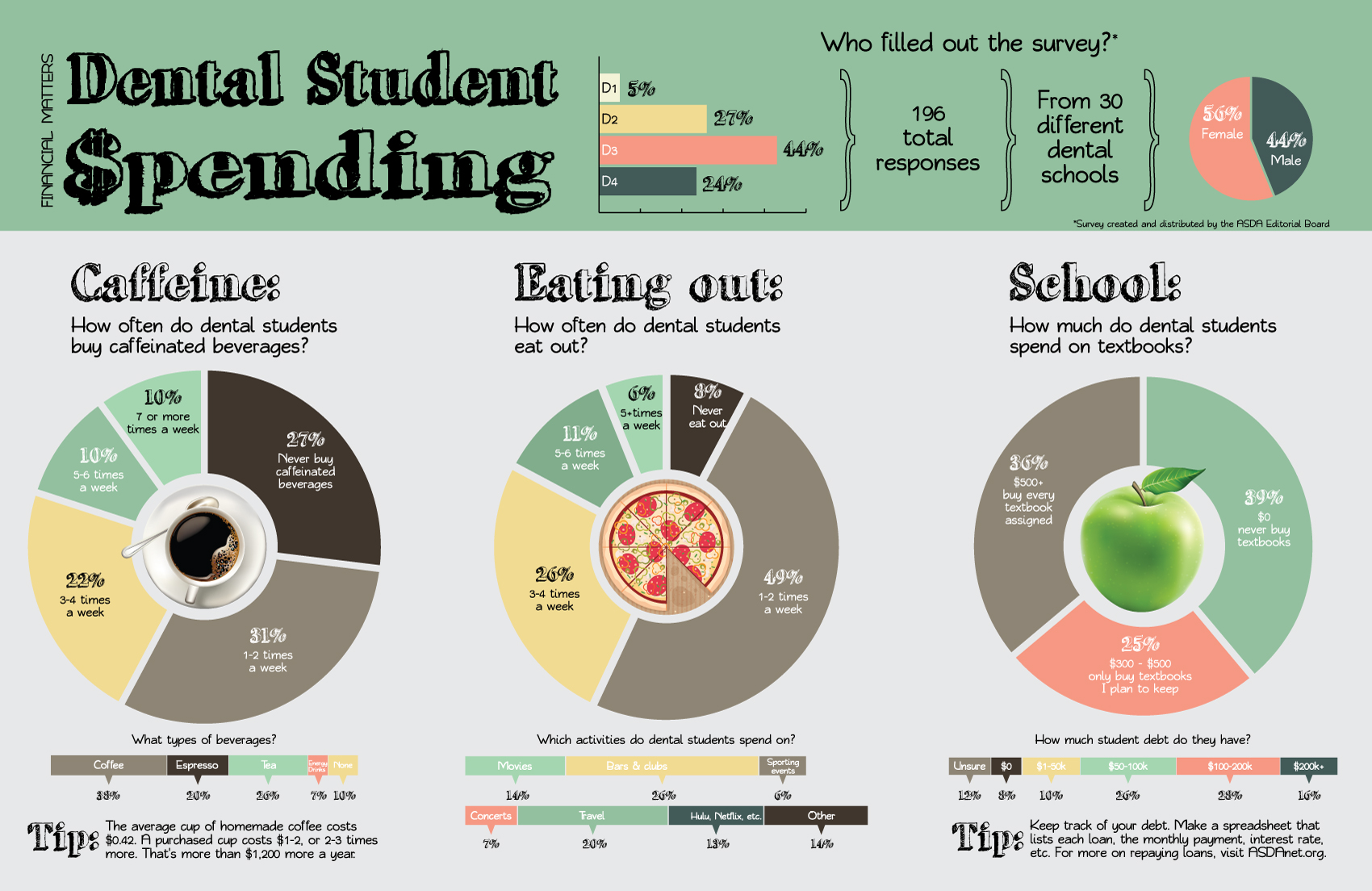 Personal Budgeting And Student Spending Infographic