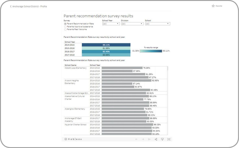 View the Data Dashboard / Dashboard