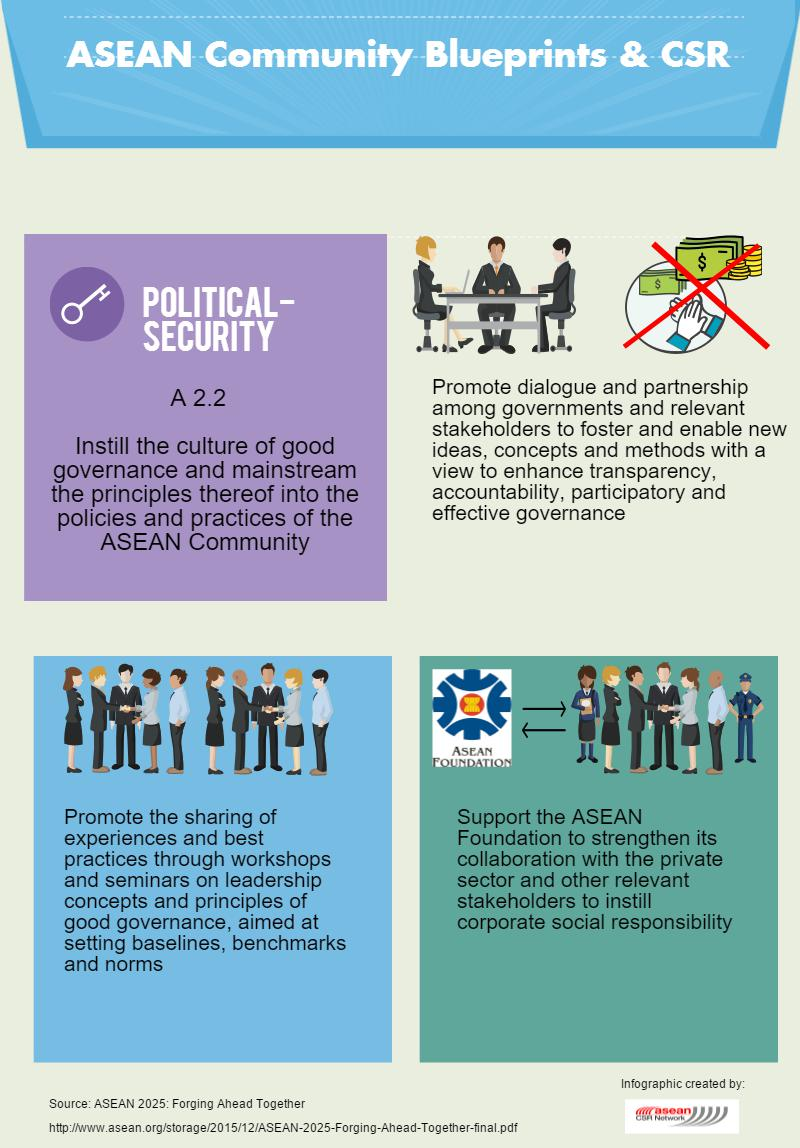 Asean CSR AEC Political Security Culture Of Good