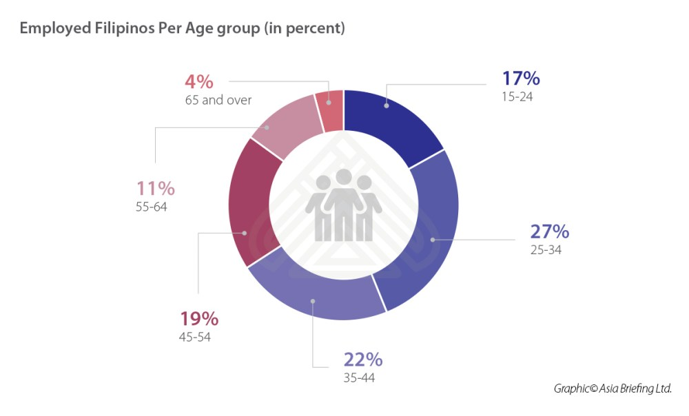 medium resolution of asb employed filipinos per age group in percent