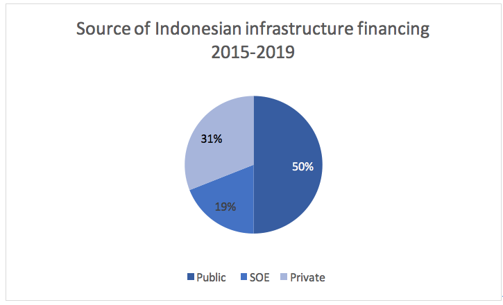 Widodo's infrastructure drive is close to spiralling out of ...