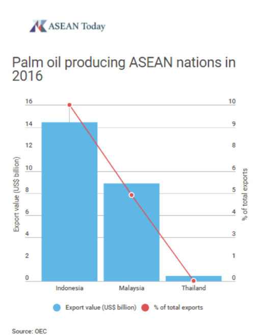 The EU's war on palm oil | ASEAN Today