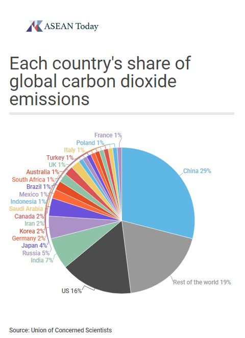 Share of total carbon dioxide emissions by country