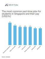 Graph depicting the most popular part time jobs for students in Singapore.
