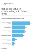 Banks see value in collaborating with fintech firms